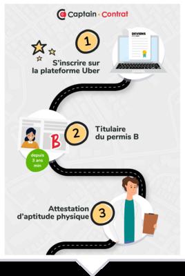 Captain-contrat-Infographie-Uber-DCE-2020-vignette-v2