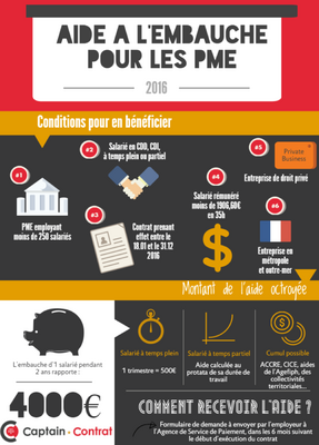 infographie embauche PME