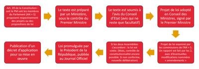 Le processus legislatif en France