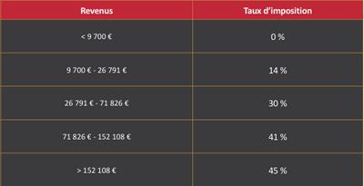 revenu-taux-imposition-societe