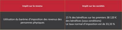 tableau-regime-fiscal-formes-juridiques-explications