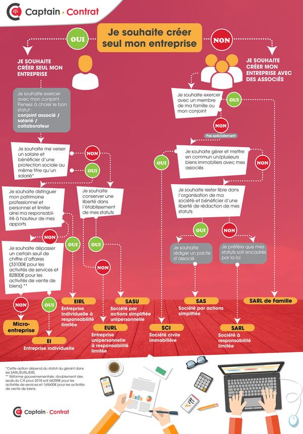 choix forme juridique : infographie