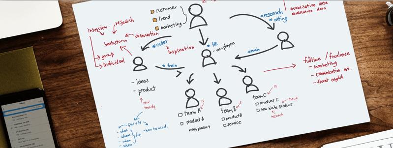 Modele De Contrat De Collaboration Commerciale Quels Sont Les