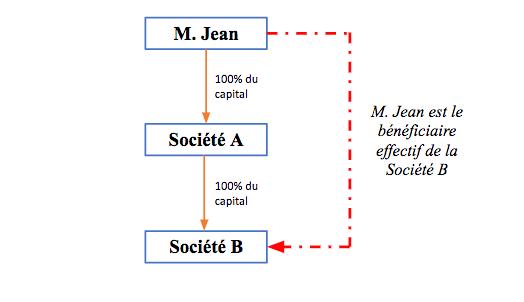 registre_beneficiaires_effectifs