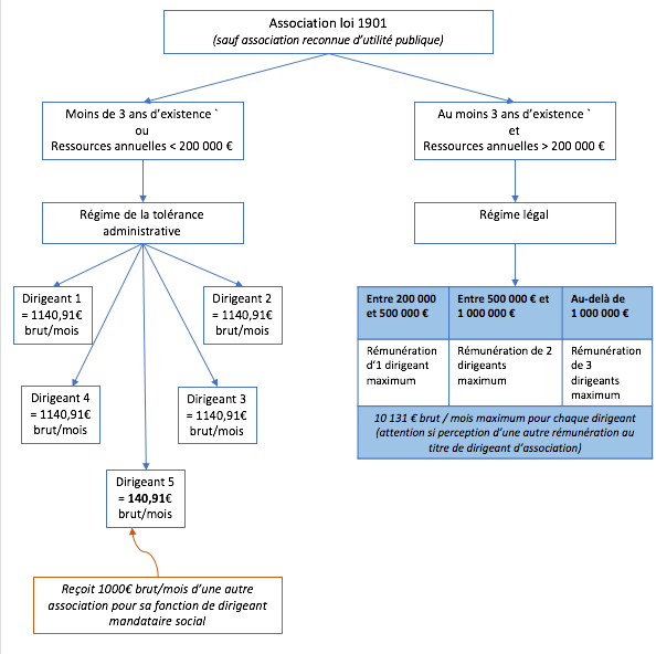 La rémunération du dirigeant d'association
