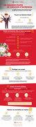 Infographie sur la création  d'une entreprise